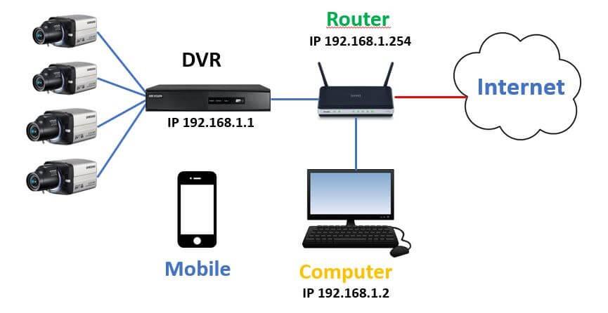 دوربین مدار بسته دارای قابلیت اتصال به IP و اینترنت